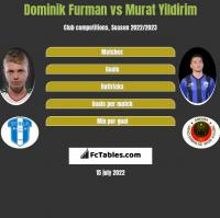 Dominik Furman vs Murat Yildirim h2h player stats