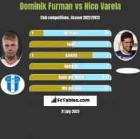 Dominik Furman vs Nico Varela h2h player stats
