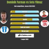 Dominik Furman vs Sefa Yilmaz h2h player stats