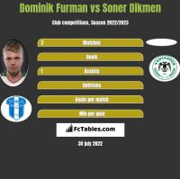 Dominik Furman vs Soner Dikmen h2h player stats