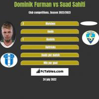Dominik Furman vs Suad Sahiti h2h player stats