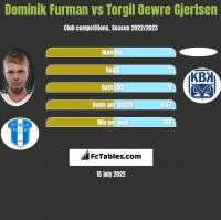 Dominik Furman vs Torgil Oewre Gjertsen h2h player stats