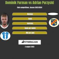 Dominik Furman vs Adrian Purzycki h2h player stats