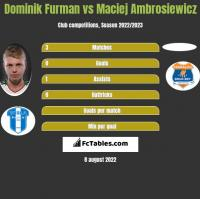 Dominik Furman vs Maciej Ambrosiewicz h2h player stats