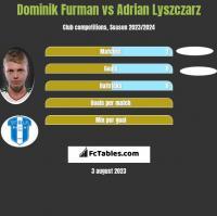 Dominik Furman vs Adrian Lyszczarz h2h player stats
