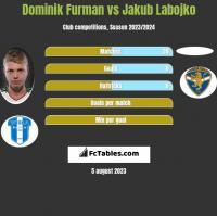 Dominik Furman vs Jakub Labojko h2h player stats