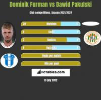 Dominik Furman vs Dawid Pakulski h2h player stats