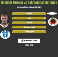 Dominik Furman vs Rahmetullah Berisbek h2h player stats