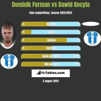 Dominik Furman vs Dawid Kocyla h2h player stats
