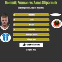 Dominik Furman vs Sami Altiparmak h2h player stats