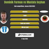 Dominik Furman vs Mustafa Seyhan h2h player stats
