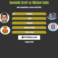 Dominik Greif vs Michal Sulla h2h player stats