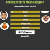 Dominik Greif vs Menno Bergsen h2h player stats