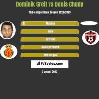 Dominik Greif vs Denis Chudy h2h player stats