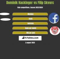 Dominik Hackinger vs Filip Skvorc h2h player stats