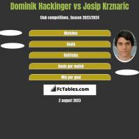 Dominik Hackinger vs Josip Krznaric h2h player stats