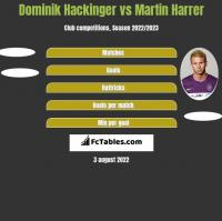 Dominik Hackinger vs Martin Harrer h2h player stats