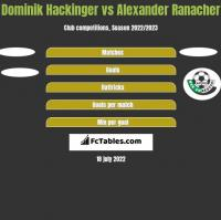 Dominik Hackinger vs Alexander Ranacher h2h player stats