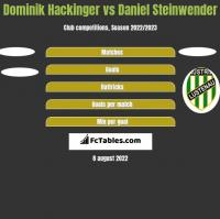 Dominik Hackinger vs Daniel Steinwender h2h player stats