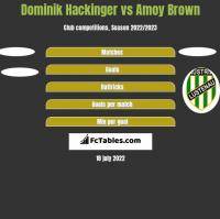 Dominik Hackinger vs Amoy Brown h2h player stats