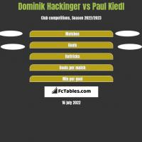 Dominik Hackinger vs Paul Kiedl h2h player stats