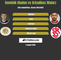 Dominik Hladun vs Arkadiusz Malarz h2h player stats