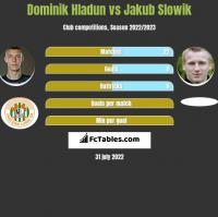 Dominik Hladun vs Jakub Slowik h2h player stats