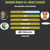 Dominik Hladun vs Jakub Szumski h2h player stats