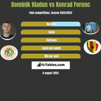 Dominik Hladun vs Konrad Forenc h2h player stats
