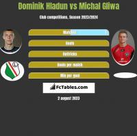 Dominik Hladun vs Michal Gliwa h2h player stats