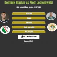 Dominik Hladun vs Piotr Leciejewski h2h player stats