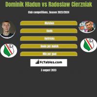 Dominik Hladun vs Radoslaw Cierzniak h2h player stats