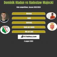 Dominik Hladun vs Radoslaw Majecki h2h player stats