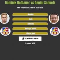 Dominik Hofbauer vs Daniel Schuetz h2h player stats