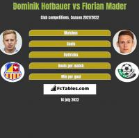 Dominik Hofbauer vs Florian Mader h2h player stats