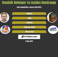Dominik Hofbauer vs Issiaka Ouedraogo h2h player stats