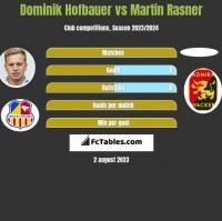 Dominik Hofbauer vs Martin Rasner h2h player stats