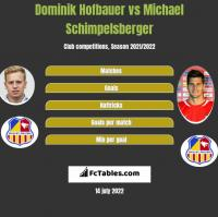 Dominik Hofbauer vs Michael Schimpelsberger h2h player stats