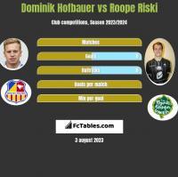 Dominik Hofbauer vs Roope Riski h2h player stats