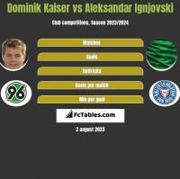 Dominik Kaiser vs Aleksandar Ignjovski h2h player stats