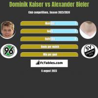Dominik Kaiser vs Alexander Bieler h2h player stats