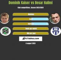 Dominik Kaiser vs Besar Halimi h2h player stats