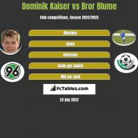 Dominik Kaiser vs Bror Blume h2h player stats