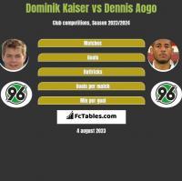 Dominik Kaiser vs Dennis Aogo h2h player stats