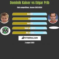 Dominik Kaiser vs Edgar Prib h2h player stats