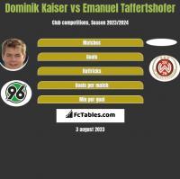 Dominik Kaiser vs Emanuel Taffertshofer h2h player stats