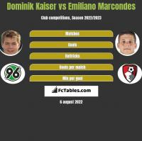Dominik Kaiser vs Emiliano Marcondes h2h player stats