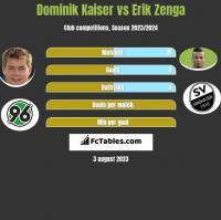 Dominik Kaiser vs Erik Zenga h2h player stats