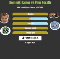 Dominik Kaiser vs Finn Porath h2h player stats