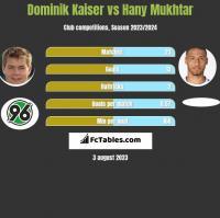 Dominik Kaiser vs Hany Mukhtar h2h player stats